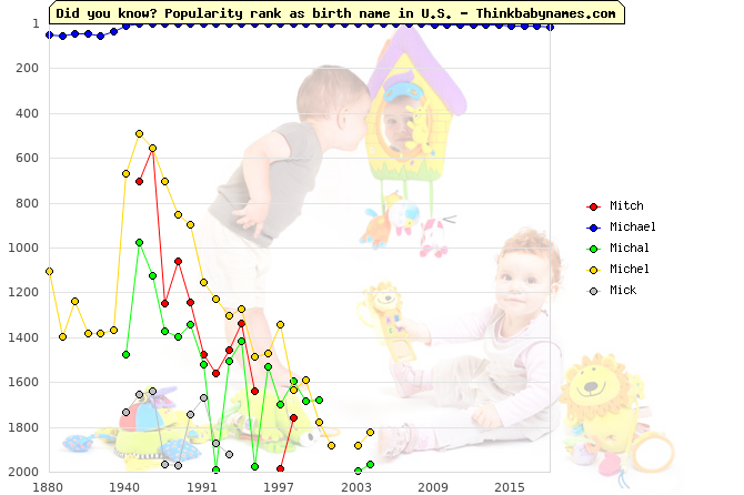 Top 2000 baby names ranking of Mitch, Michael, Michal, Michel, Mick in U.S.