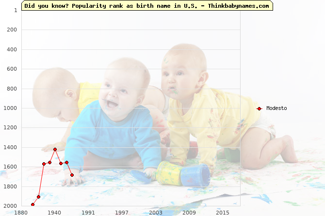 Top 1000 baby names ranking of Modesto name in U.S.