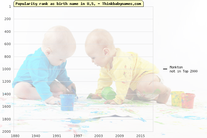 Top 2000 baby names ranking of Monkton name in U.S.