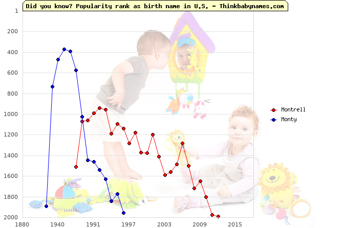 Top 2000 baby names ranking of Montrell, Monty in U.S.