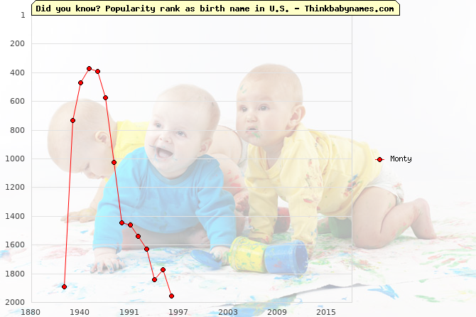 Top 2000 baby names ranking of Monty in U.S.