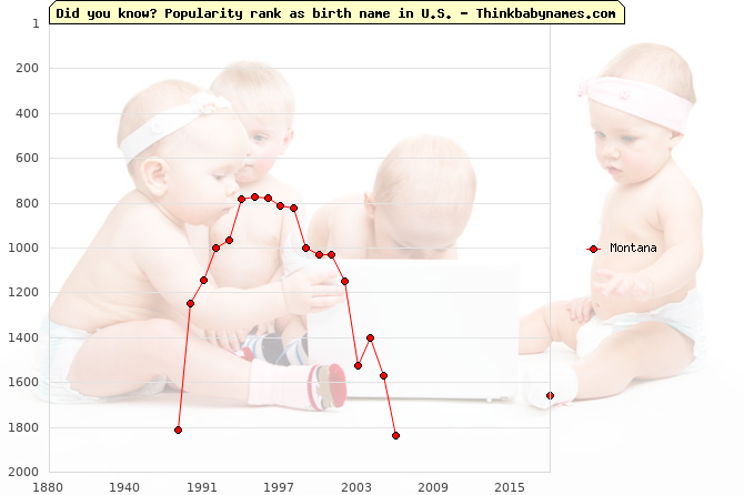 Top 2000 baby names ranking of Montana in U.S.