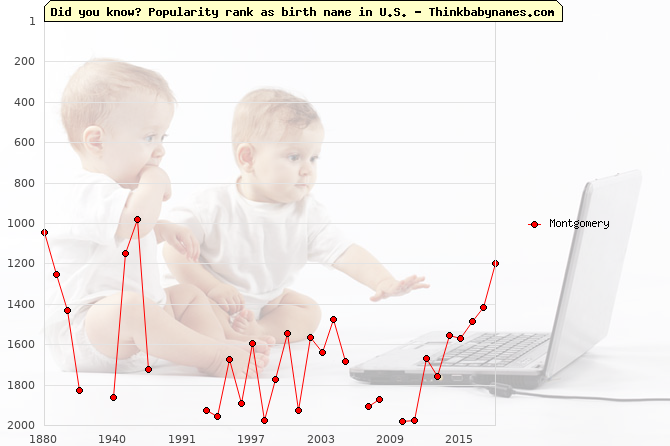 Top 2000 baby names ranking of Montgomery name in U.S.
