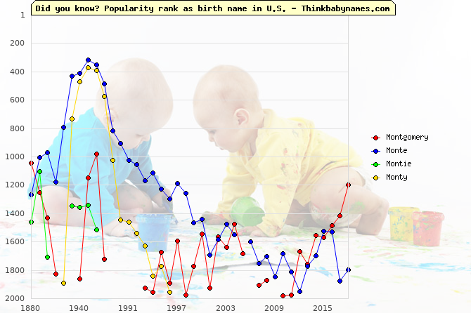 Top 2000 baby names ranking of Montgomery, Monte, Montie, Monty in U.S.