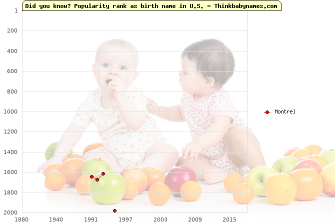 Top 2000 baby names ranking of Montrel name in U.S.