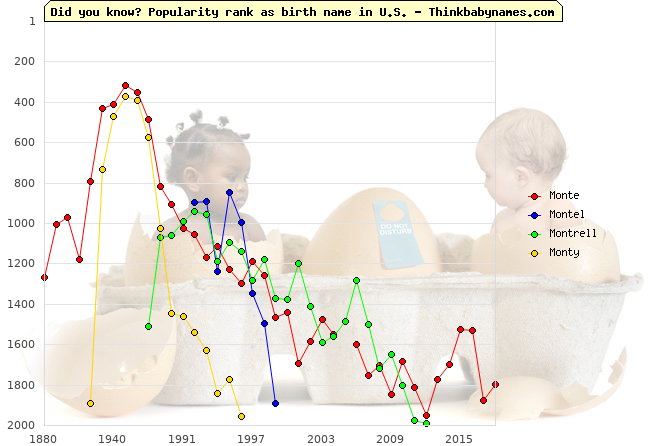 Top 1000 baby names ranking of Monte, Montel, Montrell, Monty in U.S.