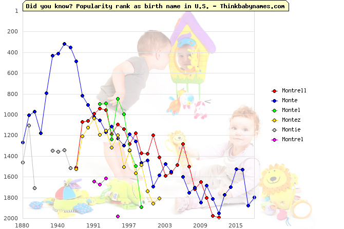 Top 2000 baby names ranking of Montrell, Monte, Montel, Montez, Montie, Montrel in U.S.
