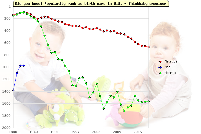 Top 2000 baby names ranking of Maurice, Moe, Morris in U.S.