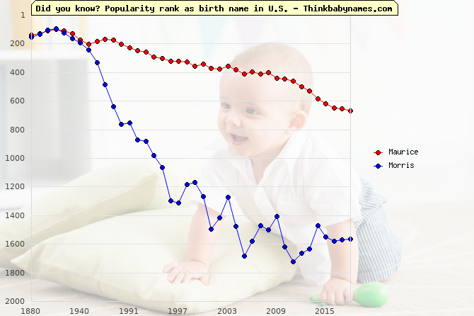 Top 2000 baby names ranking of Maurice, Morris in U.S.