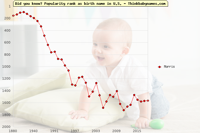 Top 2000 baby names ranking of Morris name in U.S.