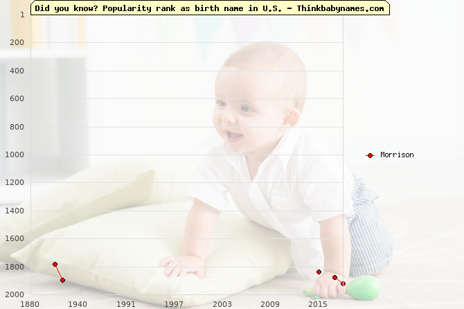 Top 2000 baby names ranking of Morrison name in U.S.