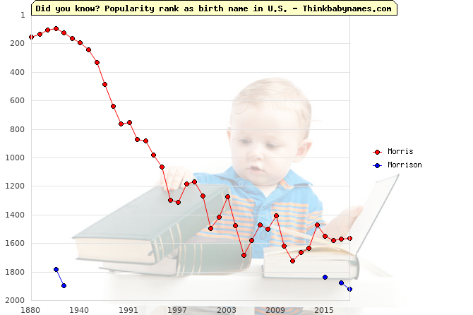 Top 2000 baby names ranking of Morris, Morrison in U.S.