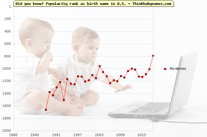 Top 2000 baby names ranking of Mordechai in U.S.