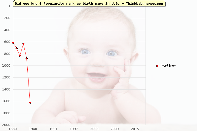 Top 2000 baby names ranking of Mortimer in U.S.