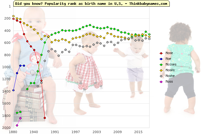 Top 2000 baby names ranking of Mose, Moe, Moises, Moses, Moshe, Moss in U.S.