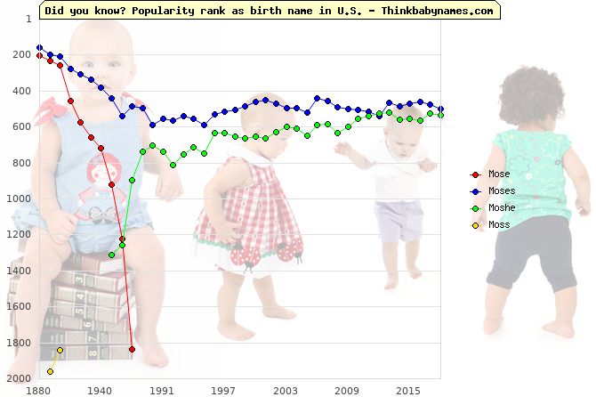 Top 2000 baby names ranking of Mose, Moses, Moshe, Moss in U.S.
