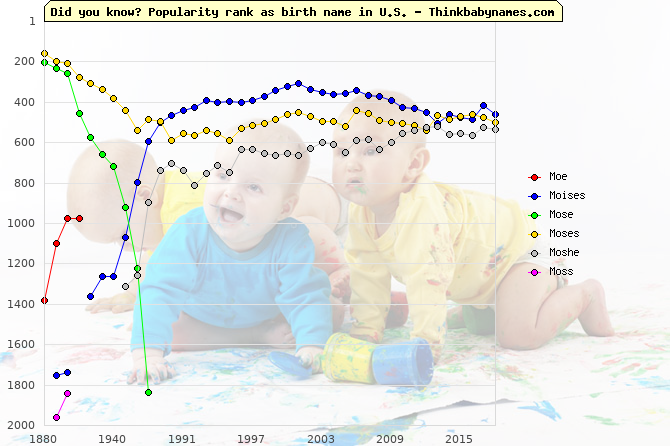 Top 2000 baby names ranking of Moe, Moises, Mose, Moses, Moshe, Moss in U.S.