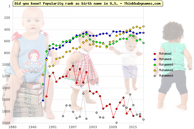 Top 2000 baby names ranking of Mohamad, Mohamed, Mohammed, Muhammad, Muhammed in U.S.
