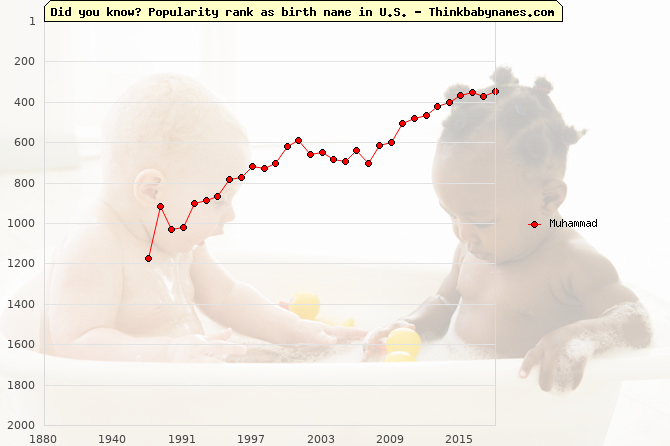 Top 2000 baby names ranking of Muhammad name in U.S.