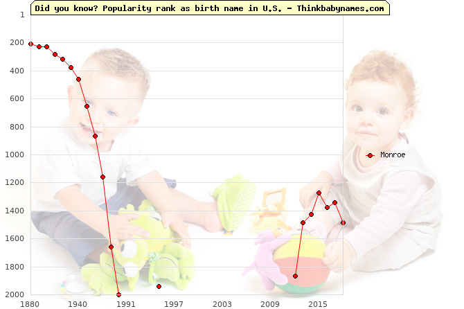 Top 2000 baby names ranking of Monroe in U.S.