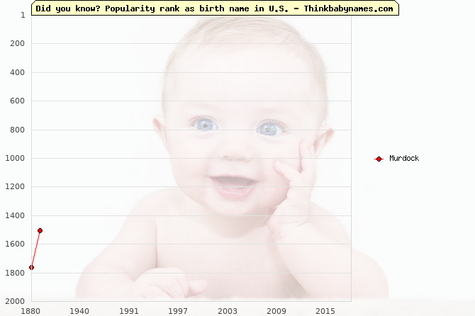 Top 2000 baby names ranking of Murdock in U.S.