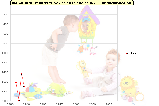 Top 2000 baby names ranking of Muriel name in U.S.