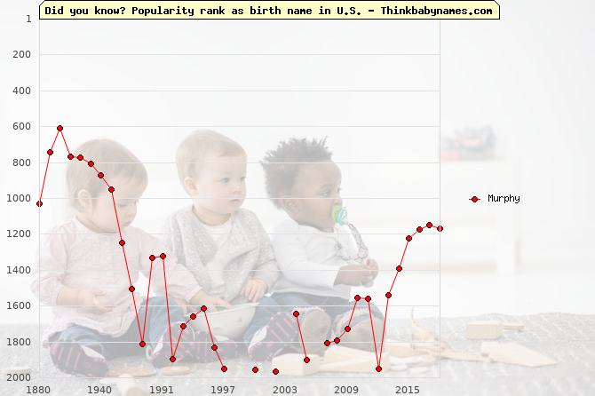 Top 2000 baby names ranking of Murphy in U.S.