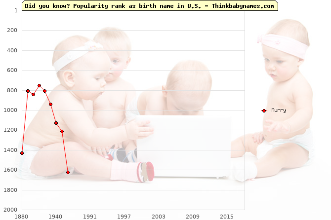 Top 2000 baby names ranking of Murry name in U.S.
