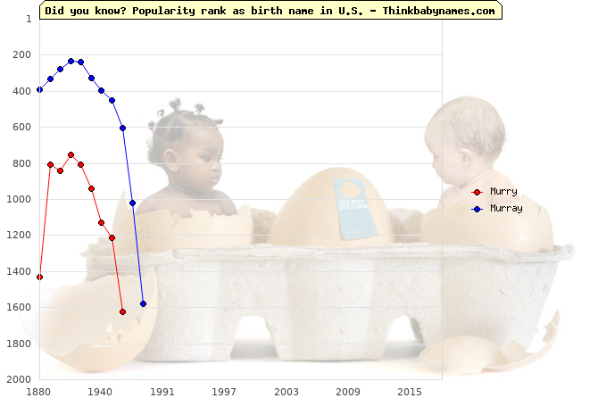 Top 2000 baby names ranking of Murry, Murray in U.S.