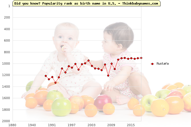 Top 2000 baby names ranking of Mustafa in U.S.