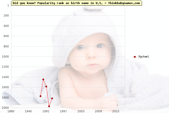 Top 2000 baby names ranking of Mychael name in U.S.