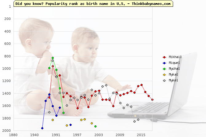 Top 2000 baby names ranking of Mikhail, Miquel, Mychal, Mykal, Mykel in U.S.