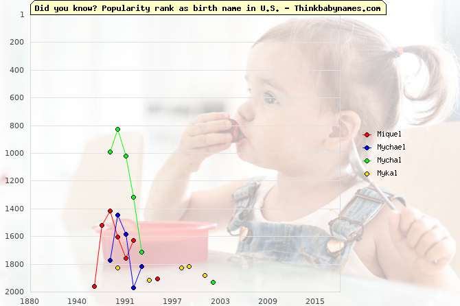 Top 2000 baby names ranking of Miquel, Mychael, Mychal, Mykal in U.S.