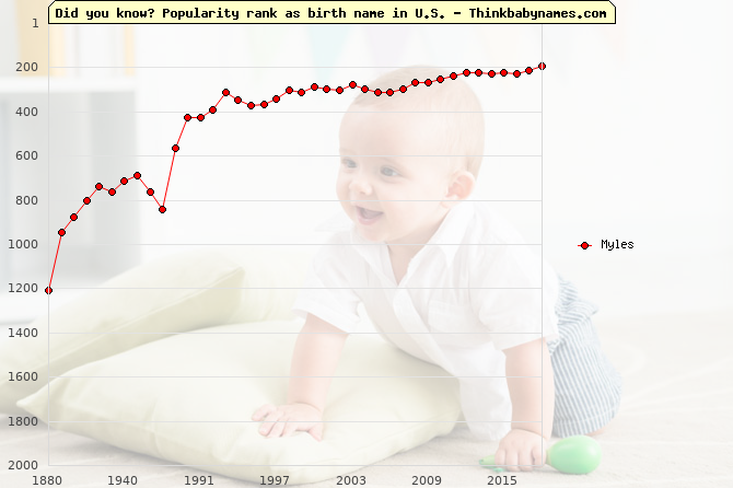 Top 2000 baby names ranking of Myles name in U.S.
