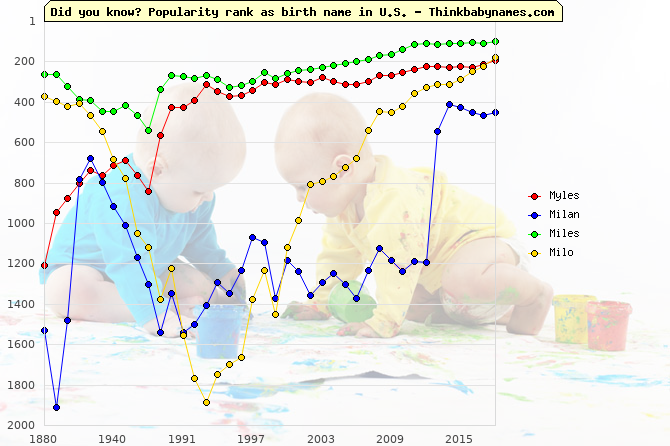 Top 1000 baby names ranking of Myles, Milan, Miles, Milo in U.S.