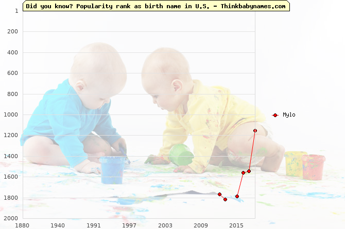 Top 2000 baby names ranking of Mylo name in U.S.