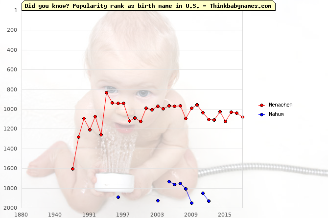 Top 2000 baby names ranking of Menachem, Nahum in U.S.