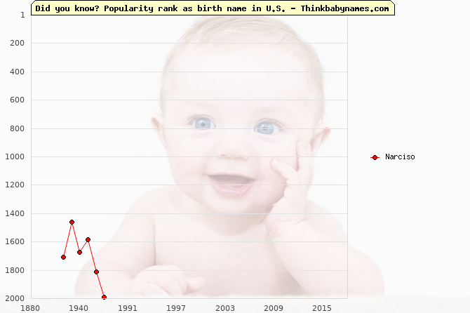 Top 1000 baby names ranking of Narciso in U.S.