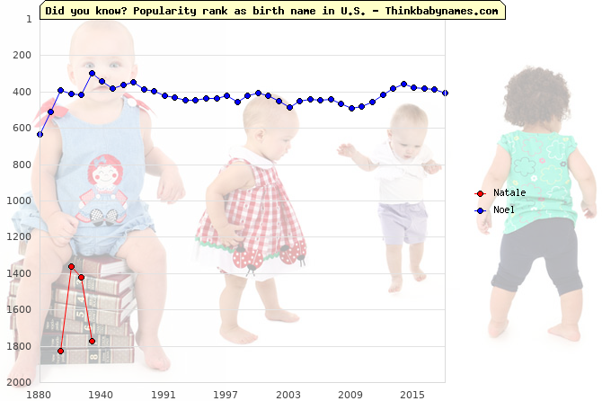 Top 2000 baby names ranking of Natale, Noel in U.S.