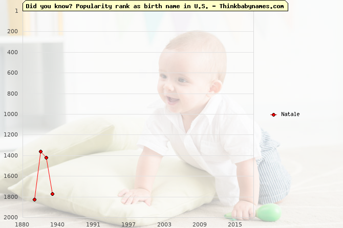 Top 2000 baby names ranking of Natale in U.S.
