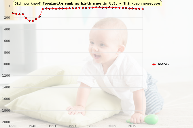 Top 2000 baby names ranking of Nathan name in U.S.