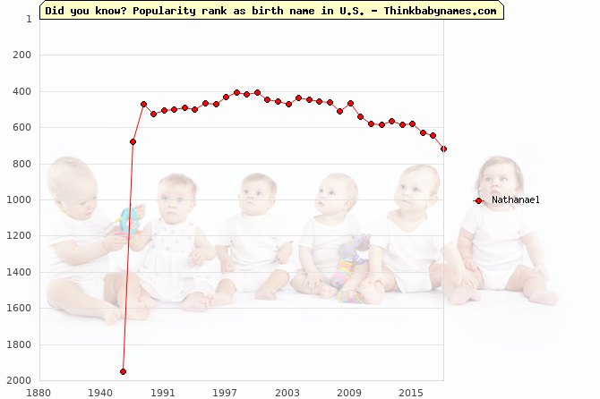 Top 2000 baby names ranking of Nathanael name in U.S.