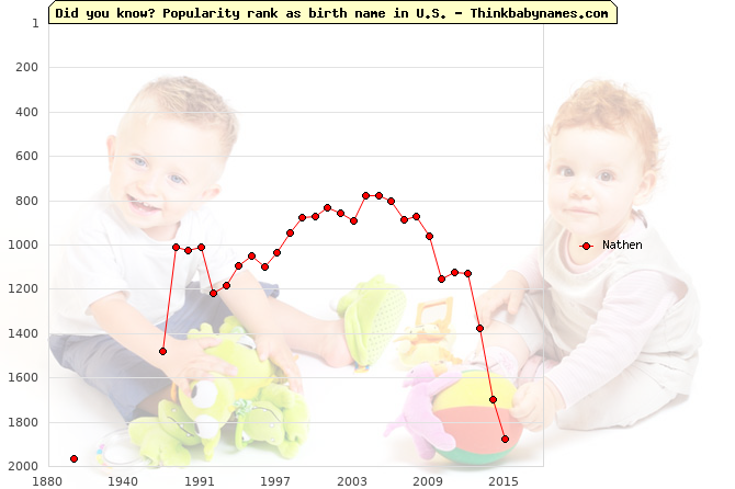 Top 2000 baby names ranking of Nathen name in U.S.