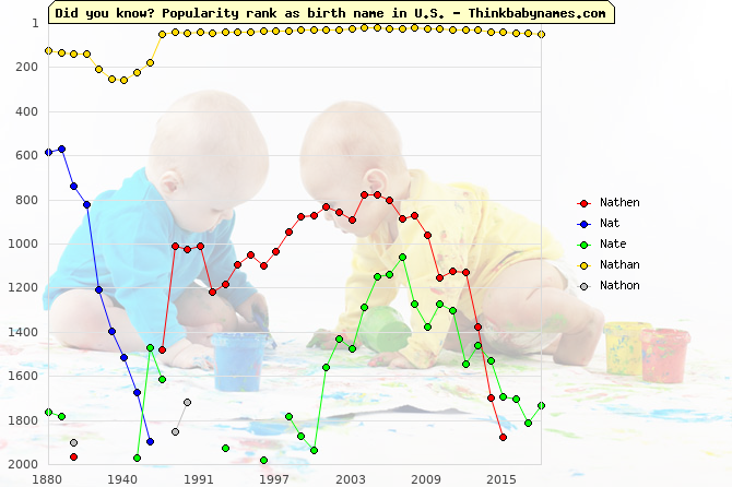 Top 2000 baby names ranking of Nathen, Nat, Nate, Nathan, Nathon in U.S.