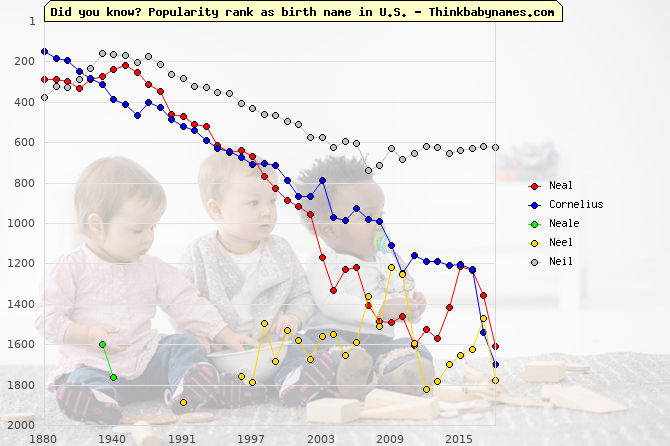 Top 2000 baby names ranking of Neal, Cornelius, Neale, Neel, Neil in U.S.
