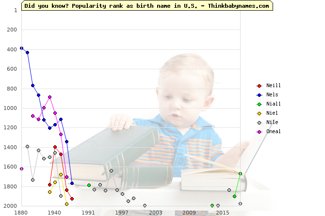 Top 2000 baby names ranking of Neill, Nels, Niall, Niel, Nile, Oneal in U.S.