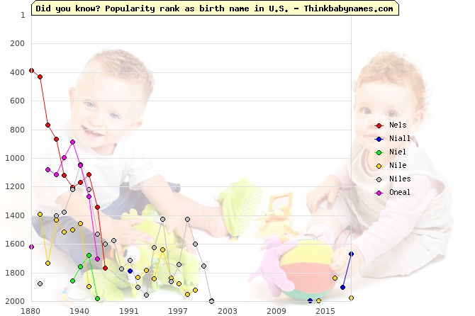 Top 2000 baby names ranking of Nels, Niall, Niel, Nile, Niles, Oneal in U.S.