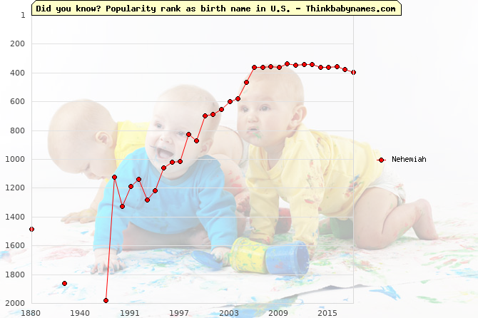 Top 2000 baby names ranking of Nehemiah in U.S.