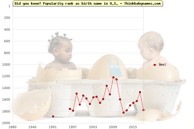 Top 2000 baby names ranking of Neel name in U.S.