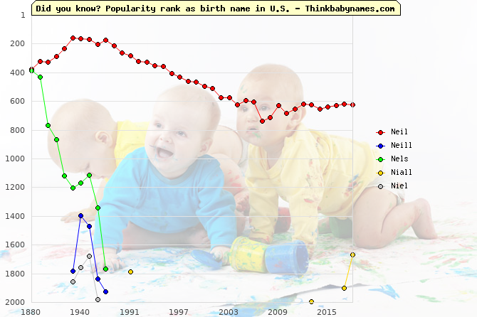 Top 2000 baby names ranking of Neil, Neill, Nels, Niall, Niel in U.S.